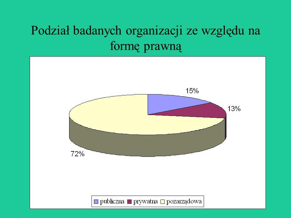 Podział badanych organizacji ze względu na formę prawną