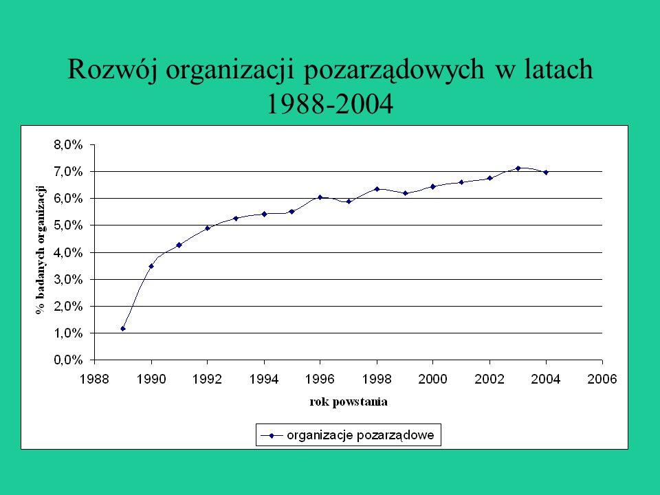 Rozwój organizacji pozarządowych w latach 1988-2004