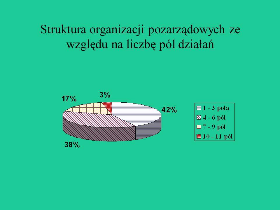 Struktura organizacji pozarządowych ze względu na liczbę pól działań