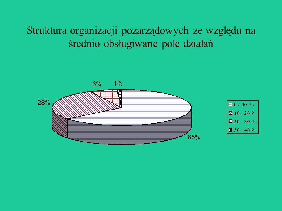 Struktura organizacji pozarządowych ze względu na średnio obsługiwane pole działań
