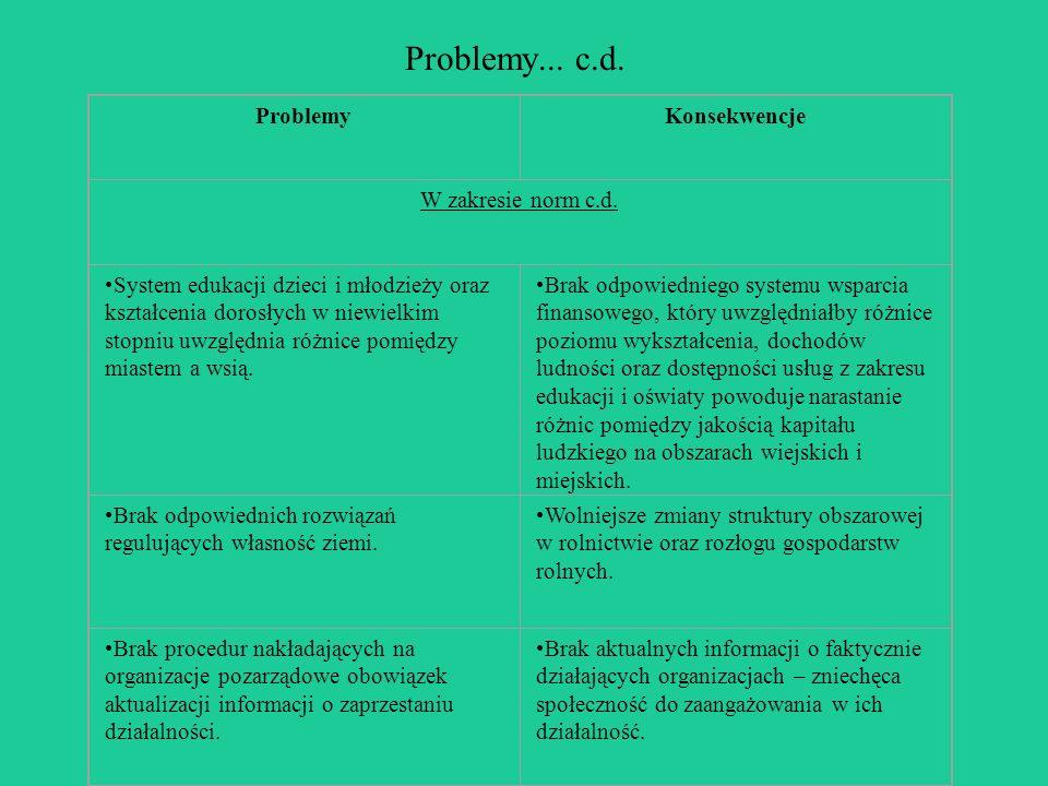 Problemy... c.d. ProblemyKonsekwencje W zakresie norm c.d. System edukacji dzieci i młodzieży oraz kształcenia dorosłych w niewielkim stopniu uwzględn