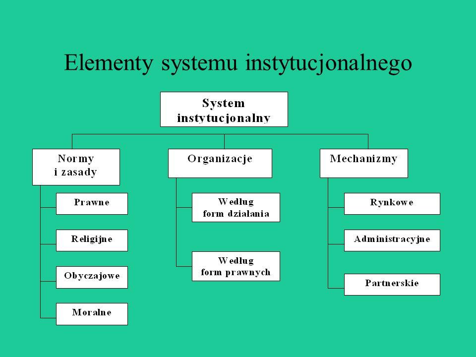 Zagadnienia: System instytucjonalny (normy, zasady, struktury organizacyjne, mechanizmy działań), Czynniki wpływające na system instytucjonalny i jego zmianę, Identyfikacja zakresu działań systemu instytucjonalnego (ustawy i zasady, kompetencje, efektywność działań), Ocena przygotowania poszczególnych instytucji do wykonania zadań (przejrzystość, stabilność, komplementarność, spójność), Ocena koordynacji zadań między instytucjami w strukturach pionowych i poziomych, Miejsce systemu instytucjonalnego w kształtowaniu rozwoju obszarów wiejskich.