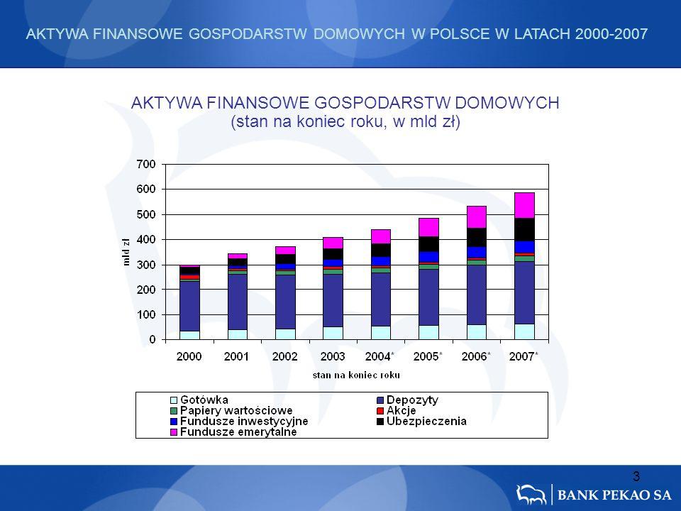 3 AKTYWA FINANSOWE GOSPODARSTW DOMOWYCH (stan na koniec roku, w mld zł) AKTYWA FINANSOWE GOSPODARSTW DOMOWYCH W POLSCE W LATACH 2000-2007