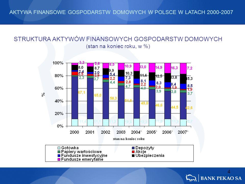 4 STRUKTURA AKTYWÓW FINANSOWYCH GOSPODARSTW DOMOWYCH (stan na koniec roku, w %) AKTYWA FINANSOWE GOSPODARSTW DOMOWYCH W POLSCE W LATACH 2000-2007