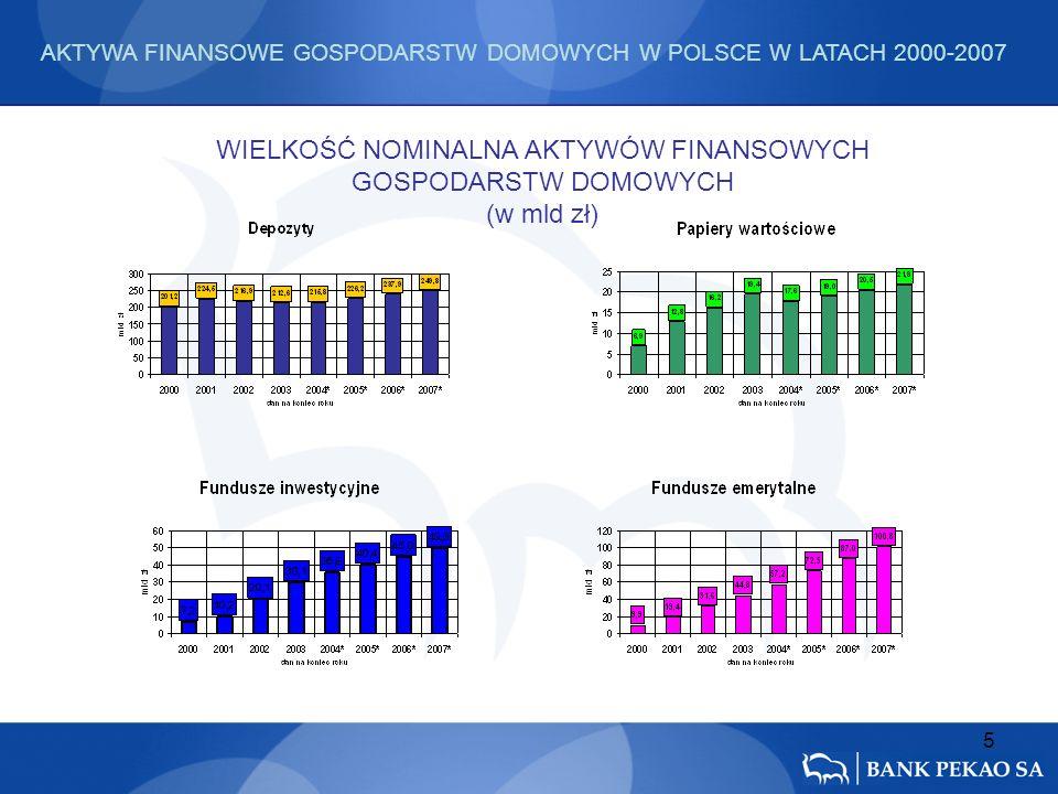 5 WIELKOŚĆ NOMINALNA AKTYWÓW FINANSOWYCH GOSPODARSTW DOMOWYCH (w mld zł) AKTYWA FINANSOWE GOSPODARSTW DOMOWYCH W POLSCE W LATACH 2000-2007