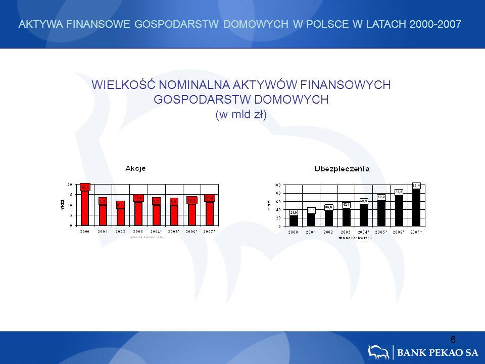 6 WIELKOŚĆ NOMINALNA AKTYWÓW FINANSOWYCH GOSPODARSTW DOMOWYCH (w mld zł) AKTYWA FINANSOWE GOSPODARSTW DOMOWYCH W POLSCE W LATACH 2000-2007