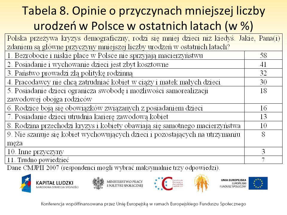 Tabela 8. Opinie o przyczynach mniejszej liczby urodzeń w Polsce w ostatnich latach (w %)
