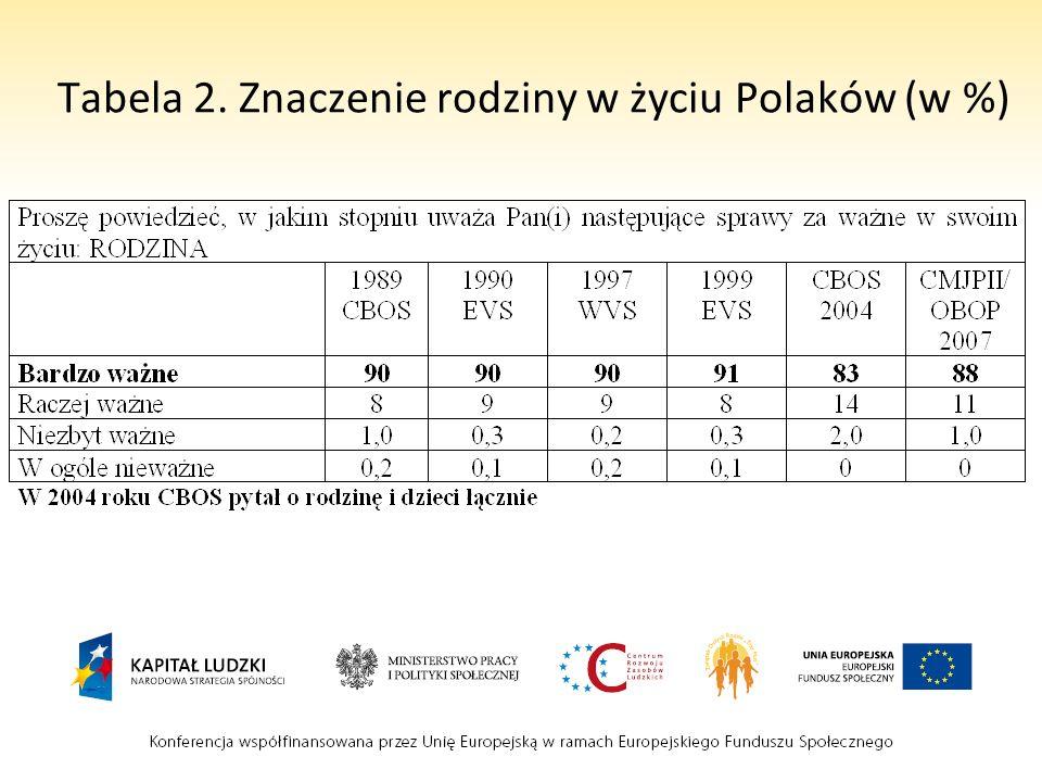 Tabela 2. Znaczenie rodziny w życiu Polaków (w %)