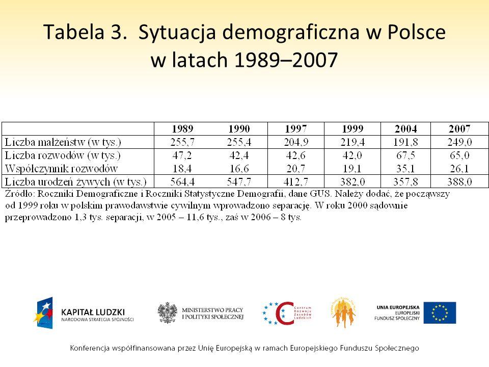Tabela 4. Polacy o rozwodach. (w %)