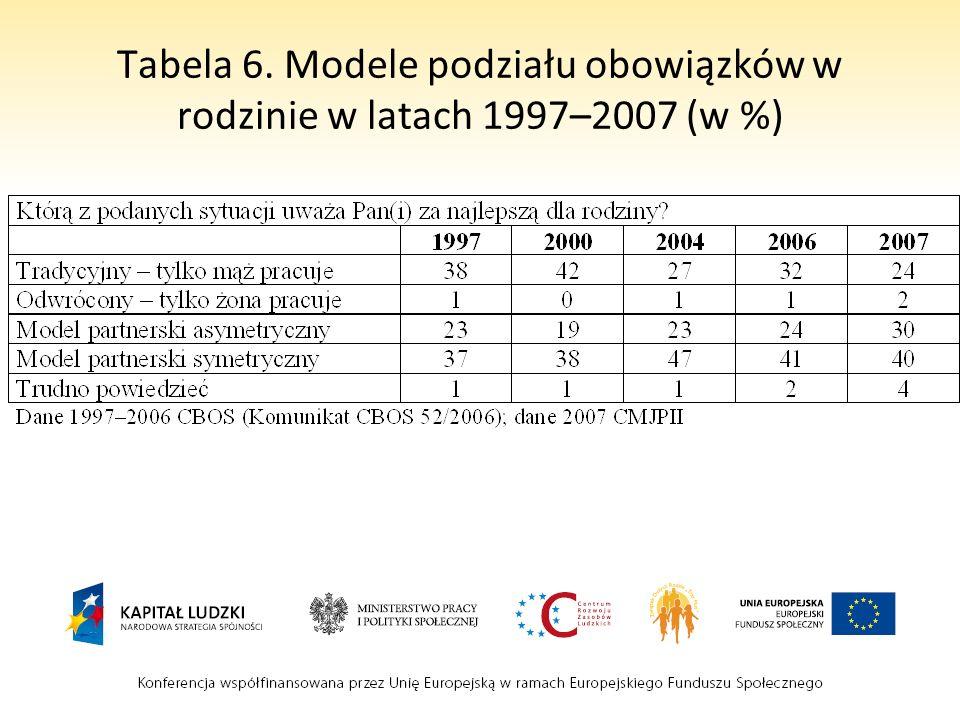 Tabela 6. Modele podziału obowiązków w rodzinie w latach 1997–2007 (w %)