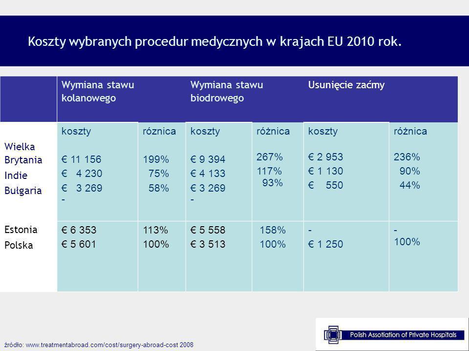 Koszty wybranych procedur medycznych w krajach EU 2010 rok. Wymiana stawu kolanowego Wymiana stawu biodrowego Usunięcie zaćmy Wielka Brytania Indie Bu
