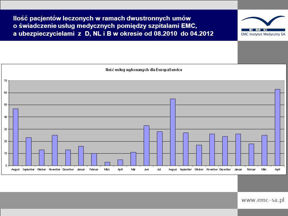 Ilość pacjentów leczonych w ramach dwustronnych umów o świadczenie usług medycznych pomiędzy szpitalami EMC, a ubezpieczycielami z D, NL i B w okresie