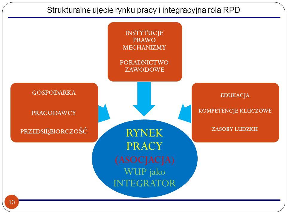 Strukturalne ujęcie rynku pracy i integracyjna rola RPD RYNEK PRACY ( ASOCJACJA) WUP jako INTEGRATOR GOSPODARKA PRACODAWCY PRZEDSI Ę BIORCZO ŚĆ INSTYT