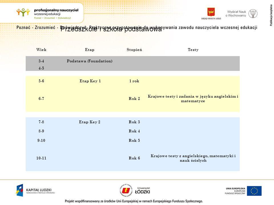 WiekEtapStopieńTesty 3-4 Podstawa ( Foundation) 4-5 5-6 Etap Key 1 1 rok 6-7 Rok 2 Krajowe testy i zadania w języku angielskim i matematyce 7-8Etap Ke