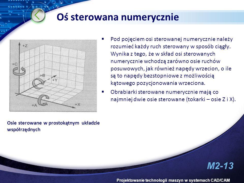 M2-13 Projektowanie technologii maszyn w systemach CAD/CAM Oś sterowana numerycznie Osie sterowane w prostokątnym układzie współrzędnych Pod pojęciem