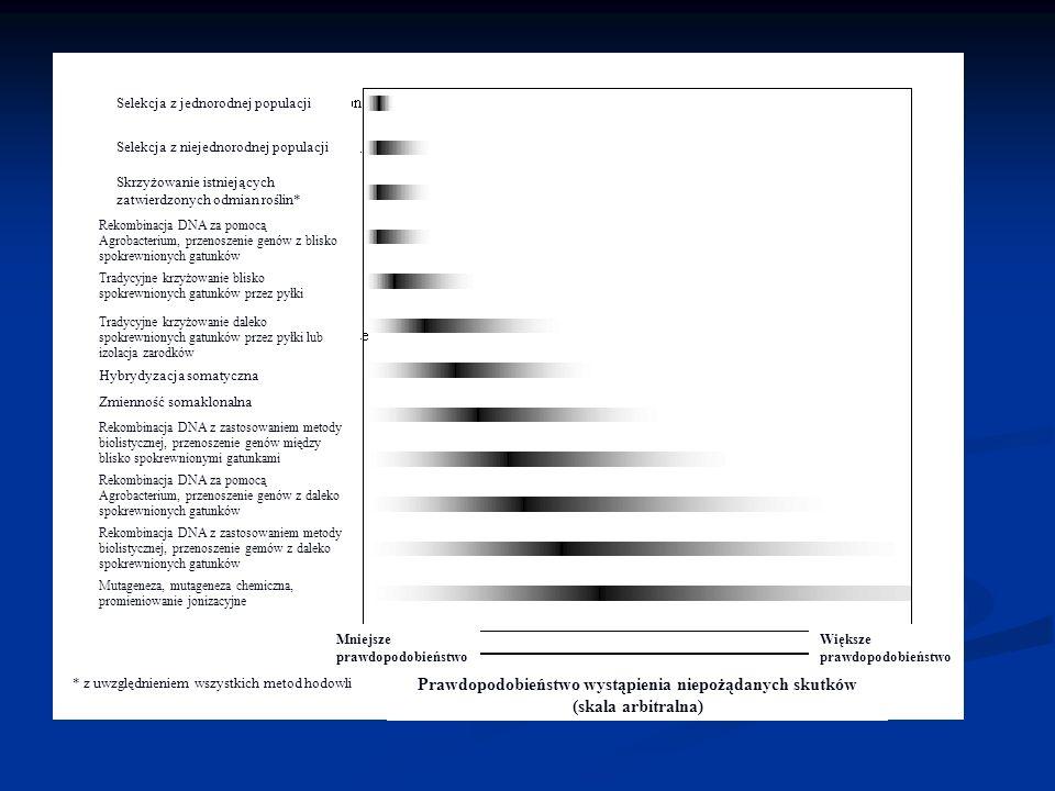 Selekcja z jednorodnej populacji Selekcja z niejednorodnej populacji Skrzyżowanie istniejących zatwierdzonych odmian roślin* Rekombinacja DNA za pomoc