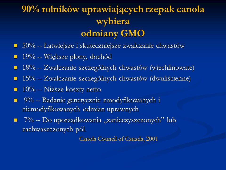 90% rolników uprawiających rzepak canola wybiera odmiany GMO 50% -- Łatwiejsze i skuteczniejsze zwalczanie chwastów 50% -- Łatwiejsze i skuteczniejsze