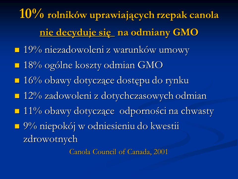 10% rolników uprawiających rzepak canola nie decyduje się na odmiany GMO 19% niezadowoleni z warunków umowy 19% niezadowoleni z warunków umowy 18% ogó