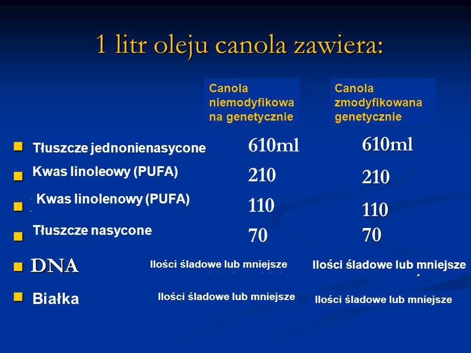 1 litr oleju canola zawiera: 1 litr oleju canola zawiera: Non-GM Canola Monounsaturated fat Monounsaturated fat610ml Linoleic acid (pufa) Linoleic aci