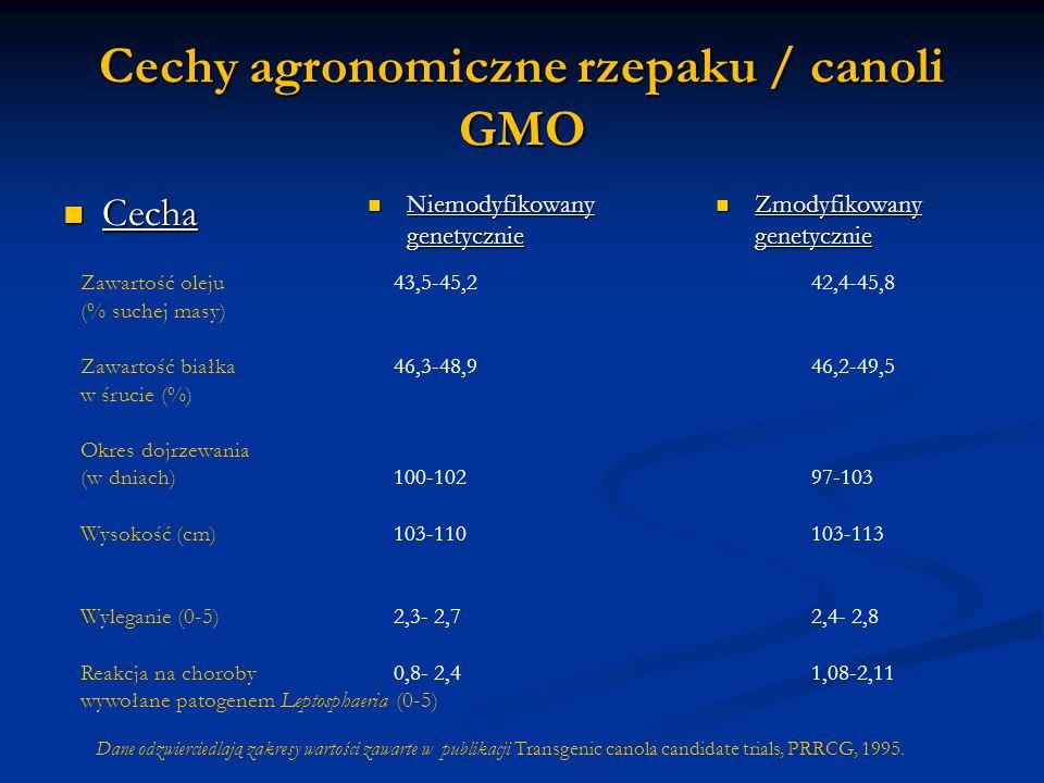 Cechy agronomiczne rzepaku / canoli GMO Cecha Cecha Niemodyfikowany genetycznie Zmodyfikowany genetycznie Zmodyfikowany genetycznie Zawartość oleju 43