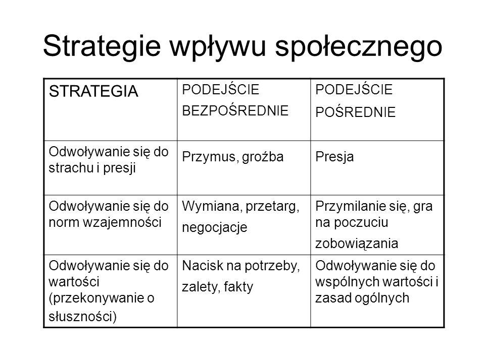 Strategie wpływu społecznego STRATEGIA PODEJŚCIE BEZPOŚREDNIE PODEJŚCIE POŚREDNIE Odwoływanie się do strachu i presji Przymus, groźbaPresja Odwoływani