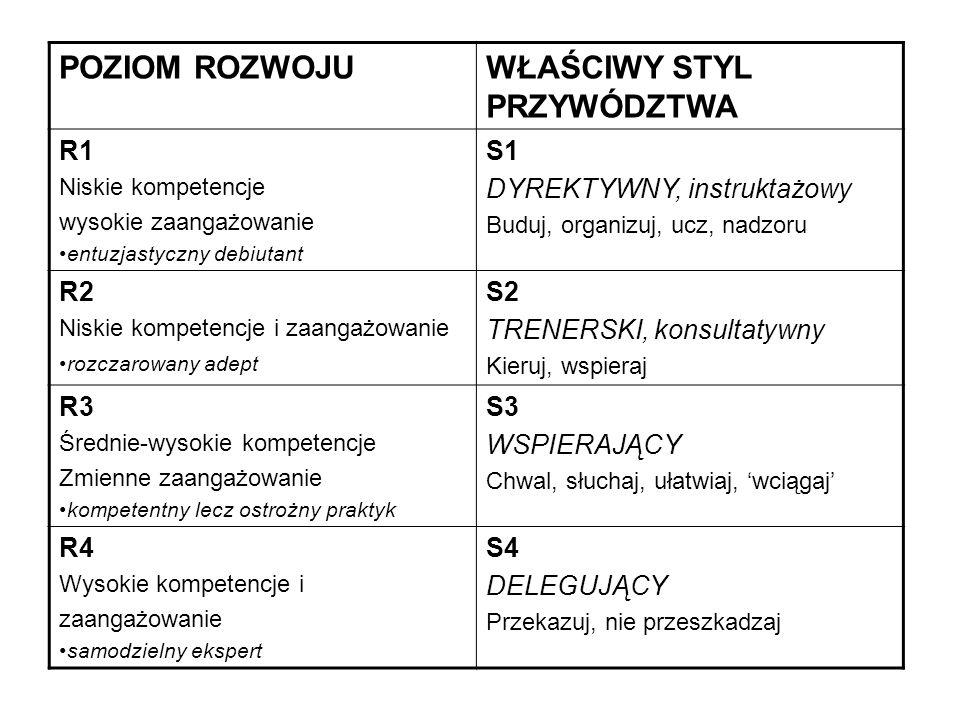 Przywództwo transformacyjne (rewolucyjne) Według N.M.