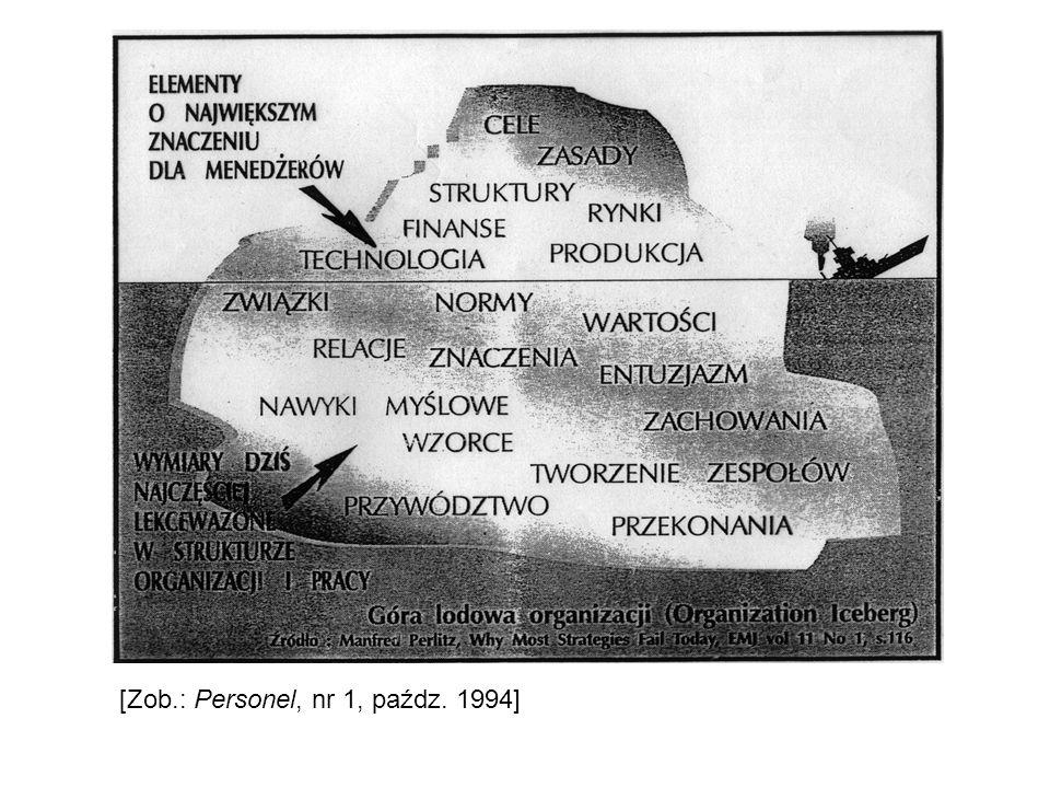 Cechy osobowości i umiejętności lidera [Na podst.K.Obłój, 1994.