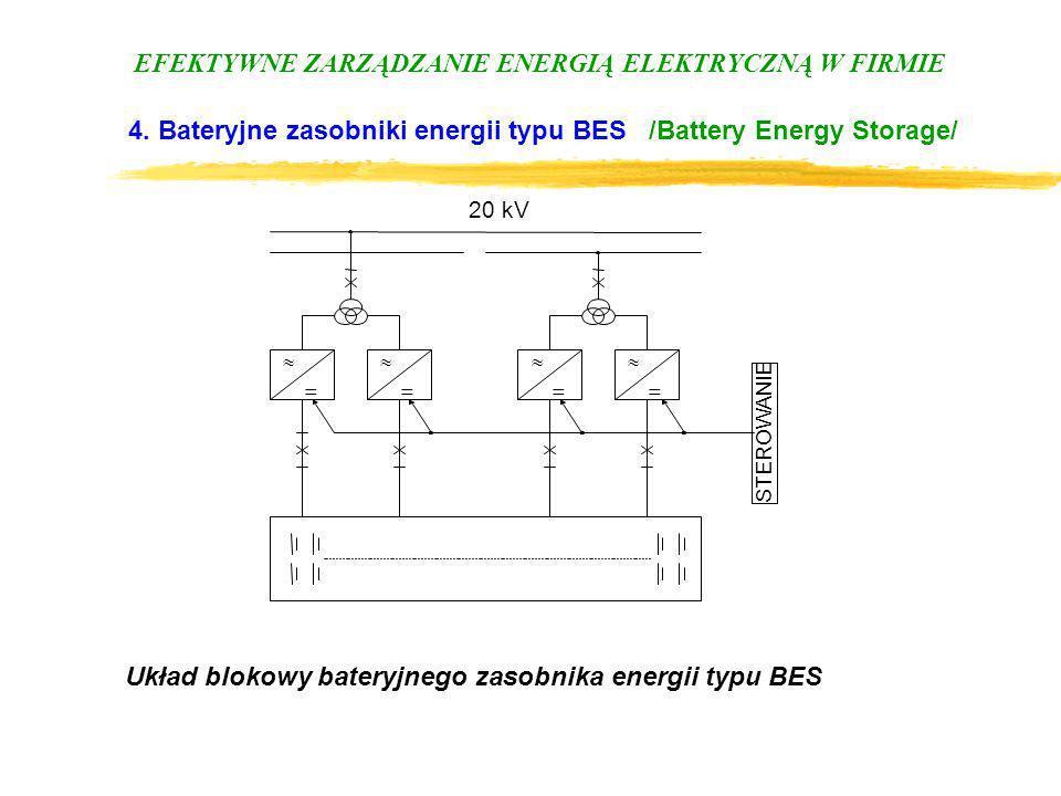 EFEKTYWNE ZARZĄDZANIE ENERGIĄ ELEKTRYCZNĄ W FIRMIE 4. Bateryjne zasobniki energii typu BES /Battery Energy Storage/ 20 kV STEROWANIE Układ blokowy bat