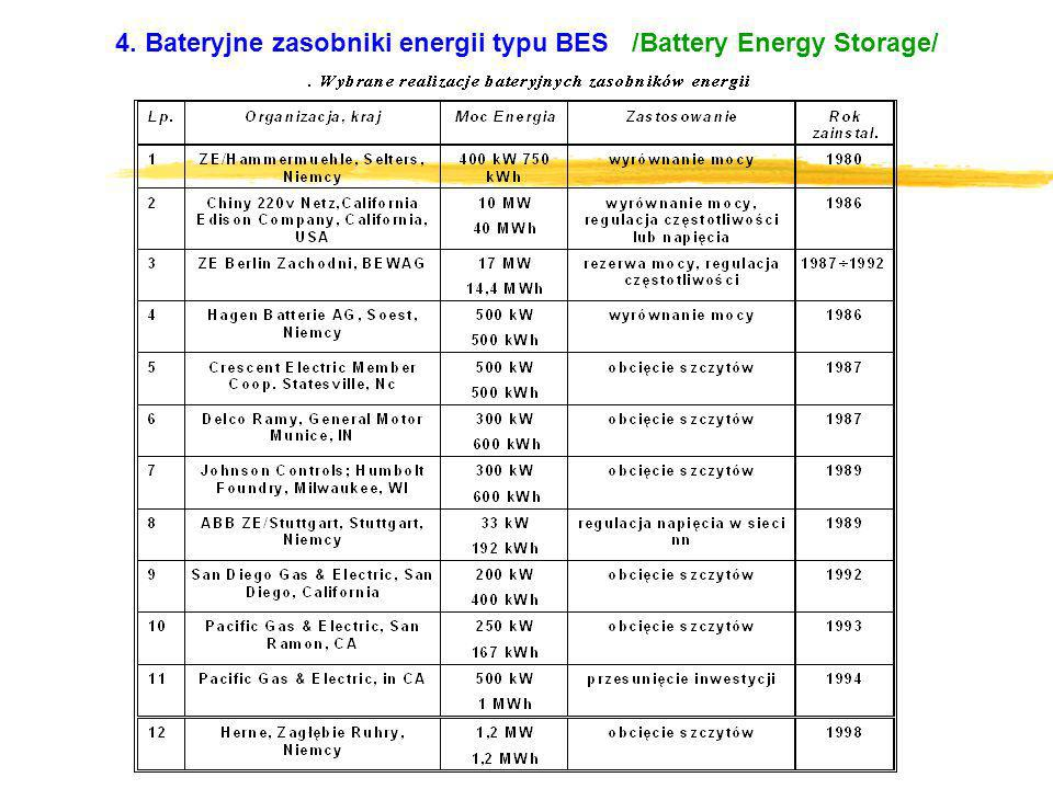 EFEKTYWNE ZARZĄDZANIE ENERGIĄ ELEKTRYCZNĄ W FIRMIE 5.