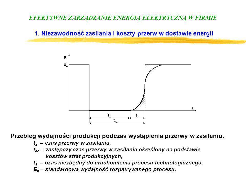 EFEKTYWNE ZARZĄDZANIE ENERGIĄ ELEKTRYCZNĄ W FIRMIE 1. Niezawodność zasilania i koszty przerw w dostawie energii Przebieg wydajności produkcji podczas