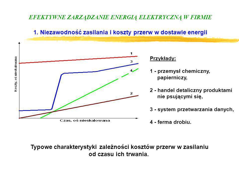 EFEKTYWNE ZARZĄDZANIE ENERGIĄ ELEKTRYCZNĄ W FIRMIE 1. Niezawodność zasilania i koszty przerw w dostawie energii Typowe charakterystyki zależności kosz
