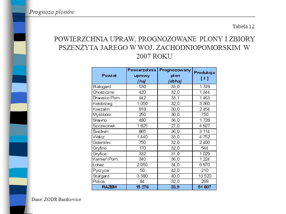 Prognoza plonów Tabela 12 POWIERZCHNIA UPRAW, PROGNOZOWANE PLONY I ZBIORY PSZENŻYTA JAREGO W WOJ. ZACHODNIOPOMORSKIM W 2007 ROKU Dane: ZODR Barzkowice