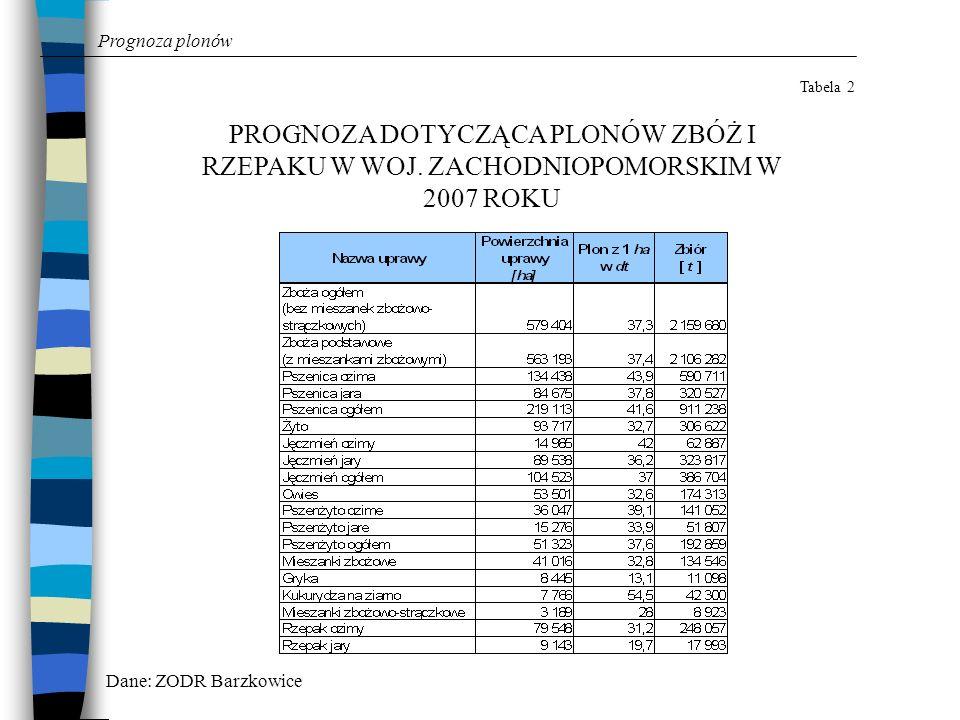 Prognoza plonów Tabela 2 PROGNOZA DOTYCZĄCA PLONÓW ZBÓŻ I RZEPAKU W WOJ. ZACHODNIOPOMORSKIM W 2007 ROKU Dane: ZODR Barzkowice
