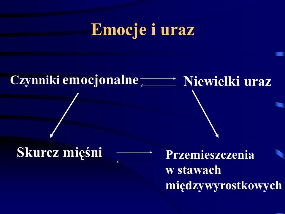 Emocje i uraz Czynniki emocjonalne Niewielki uraz Skurcz mięśni Przemieszczenia w stawach międzywyrostkowych