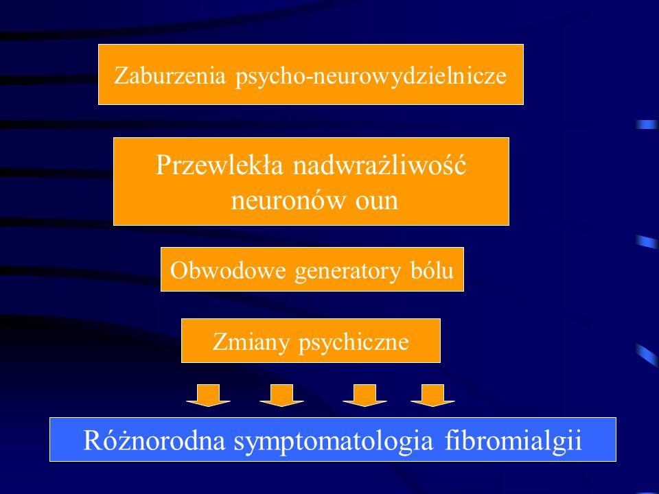 Przewlekła nadwrażliwość neuronów oun Obwodowe generatory bólu Zmiany psychiczne Zaburzenia psycho-neurowydzielnicze Różnorodna symptomatologia fibrom