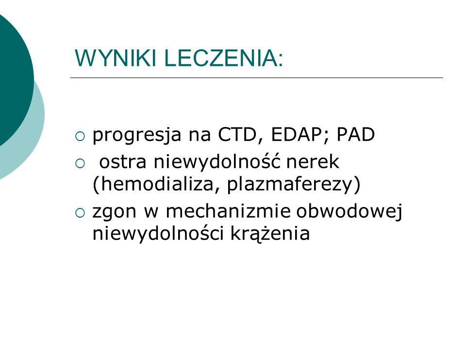 WYNIKI LECZENIA: progresja na CTD, EDAP; PAD ostra niewydolność nerek (hemodializa, plazmaferezy) zgon w mechanizmie obwodowej niewydolności krążenia