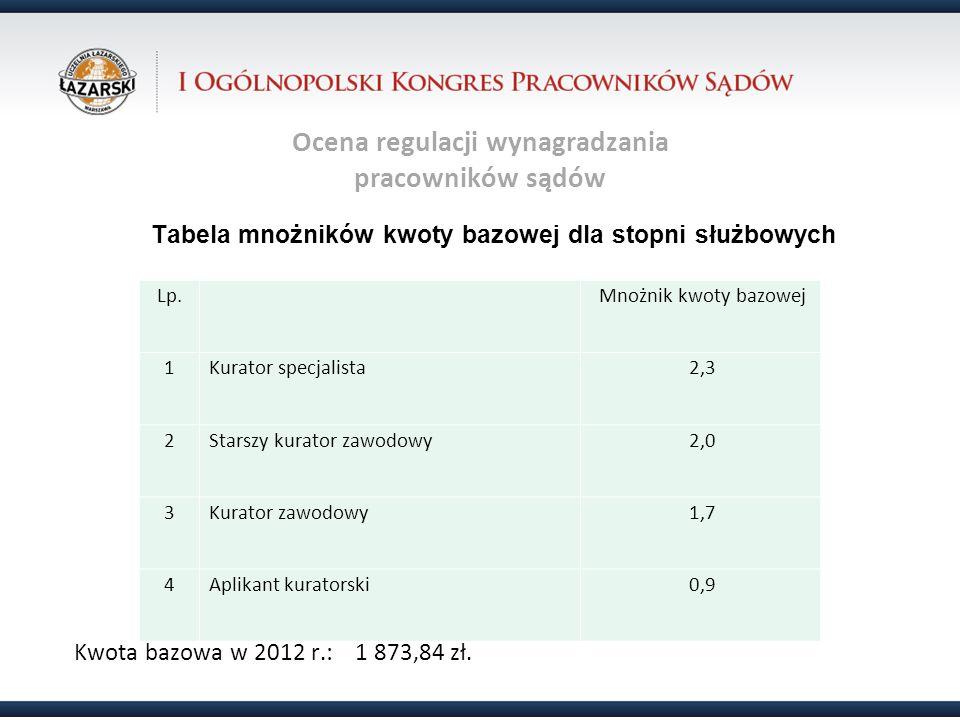 Ocena regulacji wynagradzania pracowników sądów Tabela mnożników kwoty bazowej dla stopni służbowych Kwota bazowa w 2012 r.: 1 873,84 zł. Lp. Mnożnik