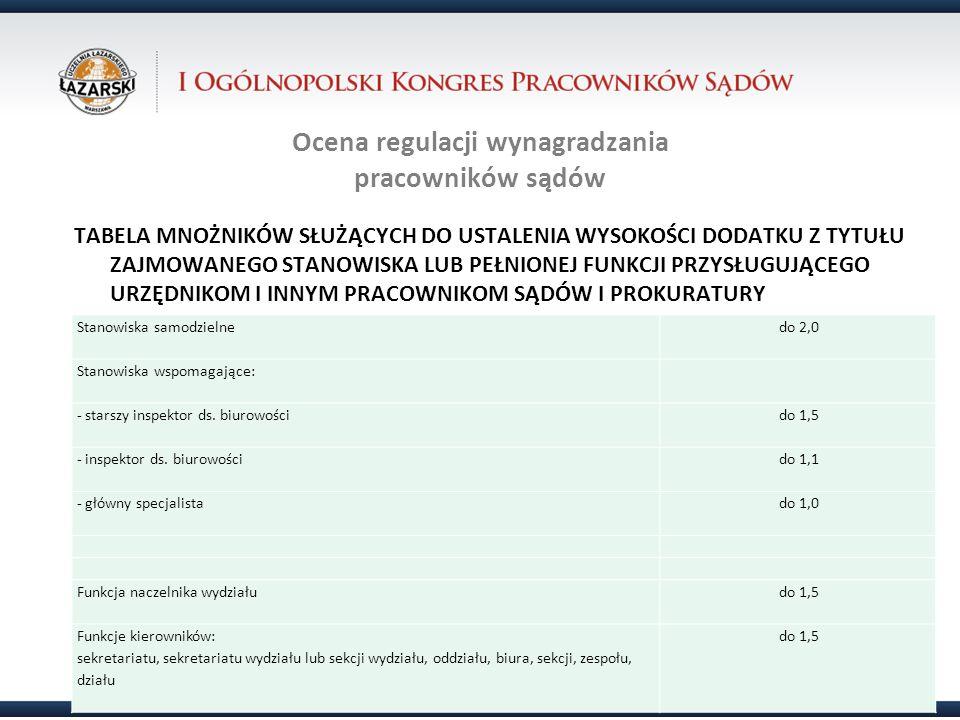 Ocena regulacji wynagradzania pracowników sądów Urzędnicy i pracownicy sądów Struktura stanowisk.