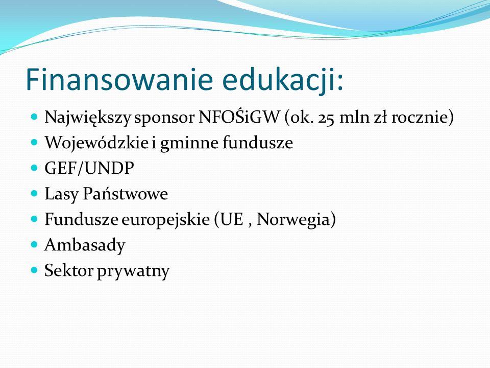 Finansowanie edukacji: Największy sponsor NFOŚiGW (ok. 25 mln zł rocznie) Wojewódzkie i gminne fundusze GEF/UNDP Lasy Państwowe Fundusze europejskie (