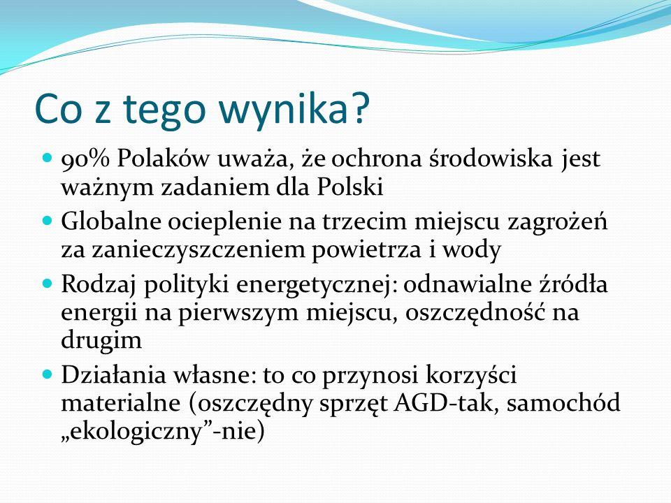 Co z tego wynika? 90% Polaków uważa, że ochrona środowiska jest ważnym zadaniem dla Polski Globalne ocieplenie na trzecim miejscu zagrożeń za zanieczy