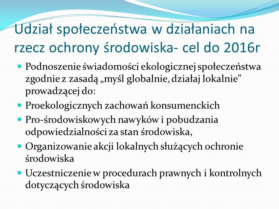 Udział społeczeństwa w działaniach na rzecz ochrony środowiska- cel do 2016r Podnoszenie świadomości ekologicznej społeczeństwa zgodnie z zasadą myśl