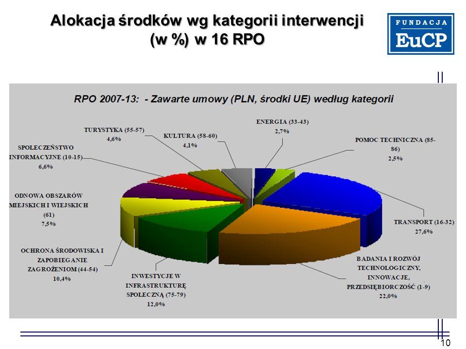 10 Alokacja środków wg kategorii interwencji (w %) w 16 RPO