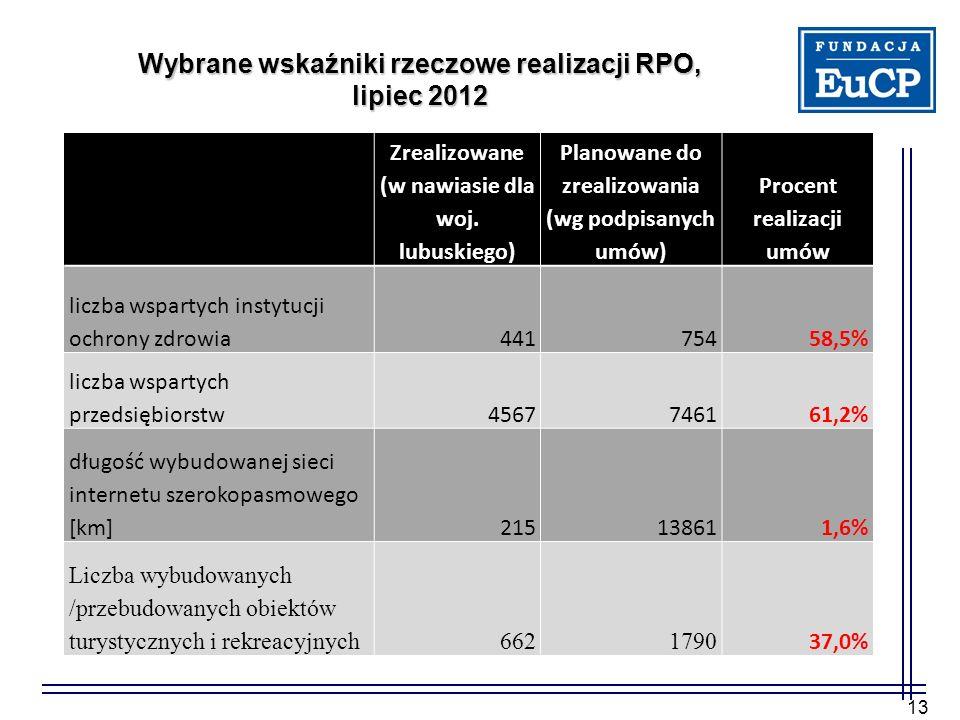 13 Zrealizowane (w nawiasie dla woj. lubuskiego) Planowane do zrealizowania (wg podpisanych umów) Procent realizacji umów liczba wspartych instytucji