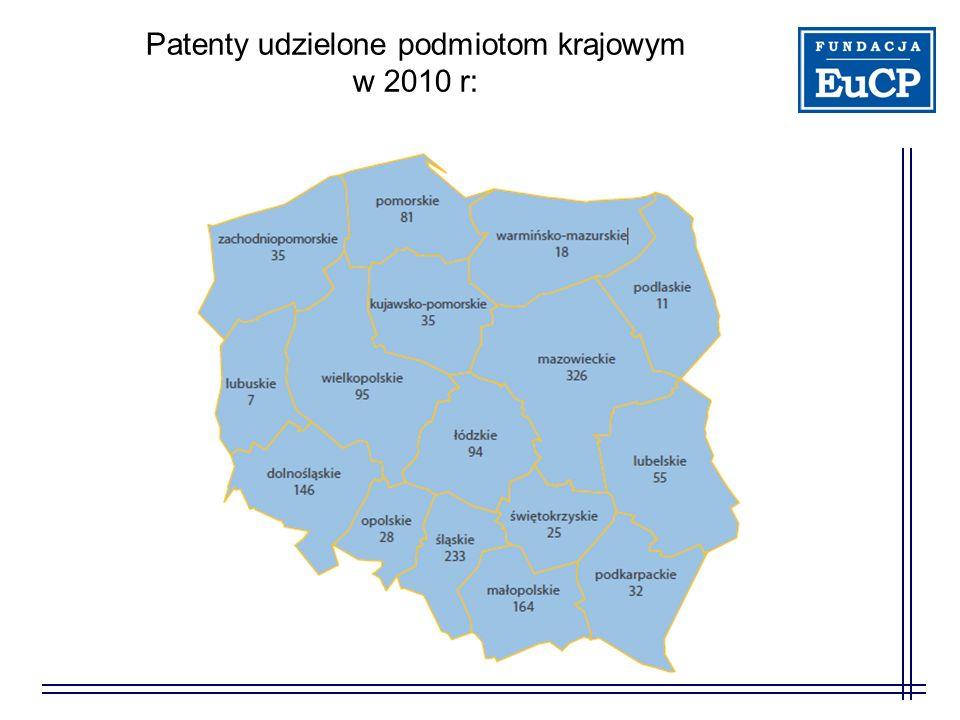 Patenty udzielone podmiotom krajowym w 2010 r: