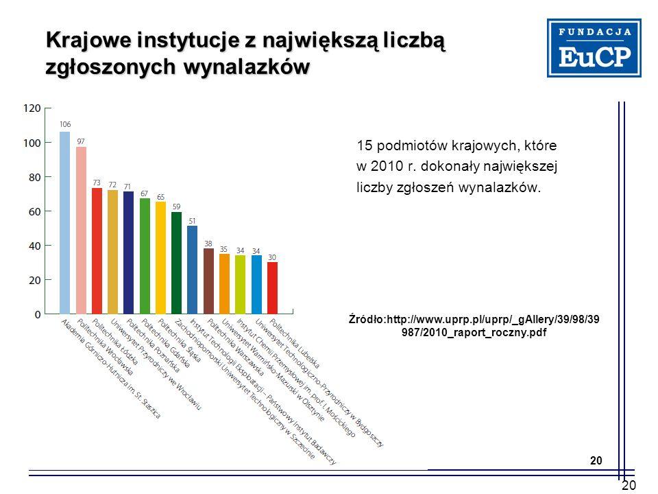20 Krajowe instytucje z największą liczbą zgłoszonych wynalazków 20 Źródło:http://www.uprp.pl/uprp/_gAllery/39/98/39 987/2010_raport_roczny.pdf 15 pod