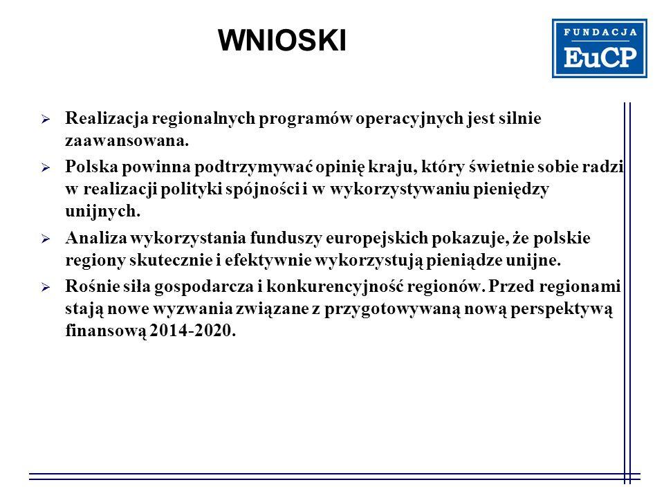 WNIOSKI Realizacja regionalnych programów operacyjnych jest silnie zaawansowana. Polska powinna podtrzymywać opinię kraju, który świetnie sobie radzi