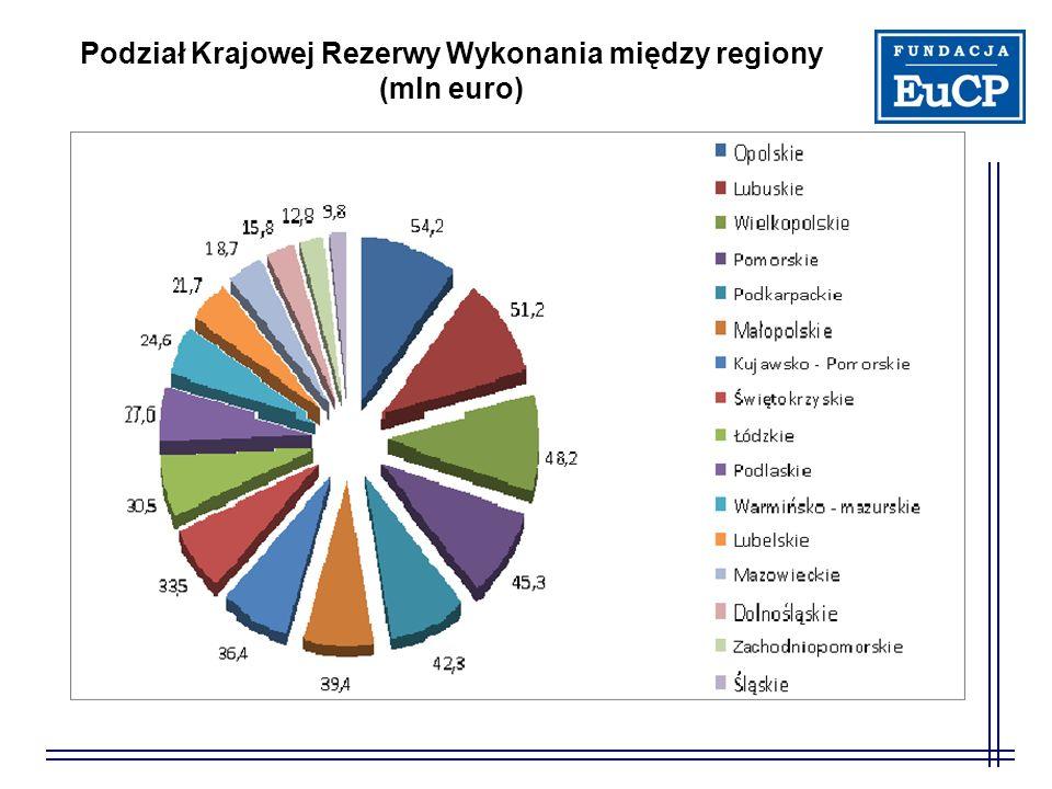 Podział Krajowej Rezerwy Wykonania między regiony (mln euro)