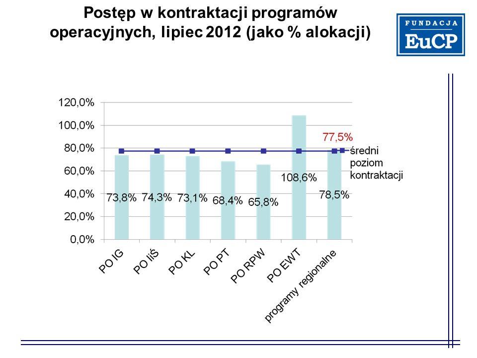 Postęp w kontraktacji programów operacyjnych, lipiec 2012 (jako % alokacji)