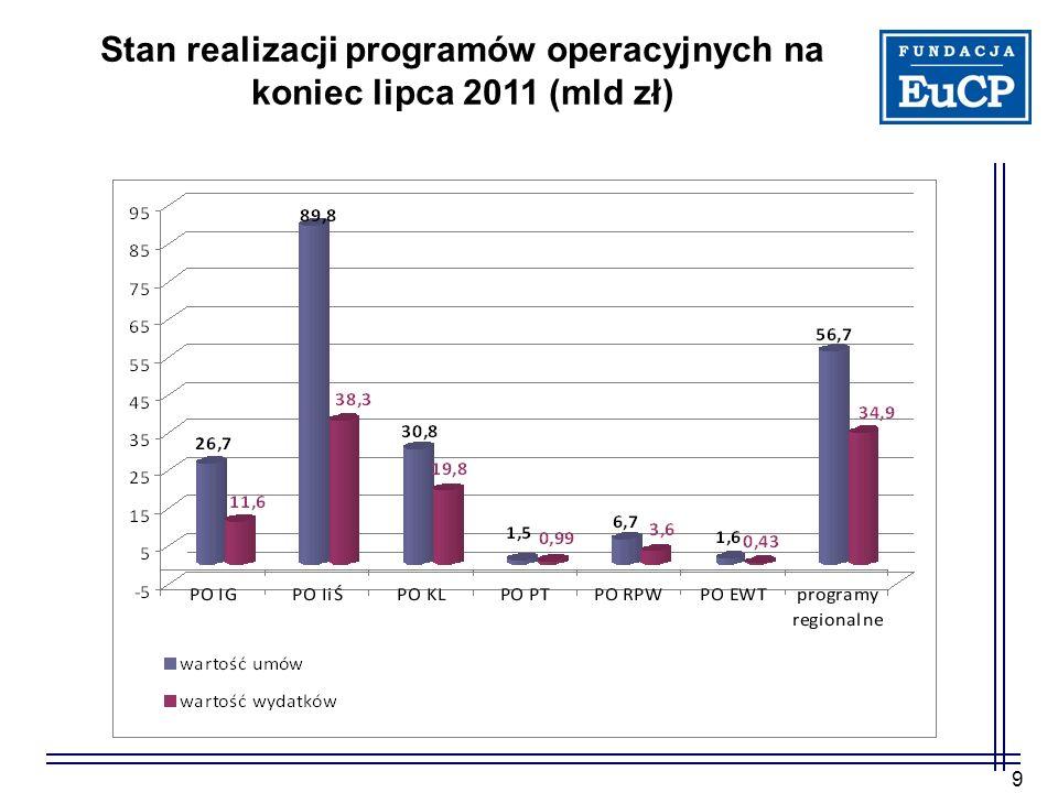 9 Stan realizacji programów operacyjnych na koniec lipca 2011 (mld zł)