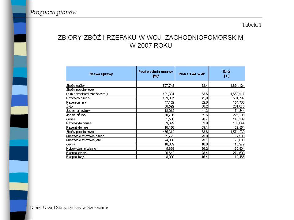 Prognoza plonów Tabela 2 PROGNOZA DOTYCZĄCA PLONÓW ZBÓŻ I RZEPAKU W WOJ.